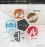 THE WORLD OF DIVERGENT Inforgraphic!