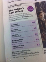 Divergent , Insurgent AND Allegiant are the Top 3 Best Selling Books of theNation